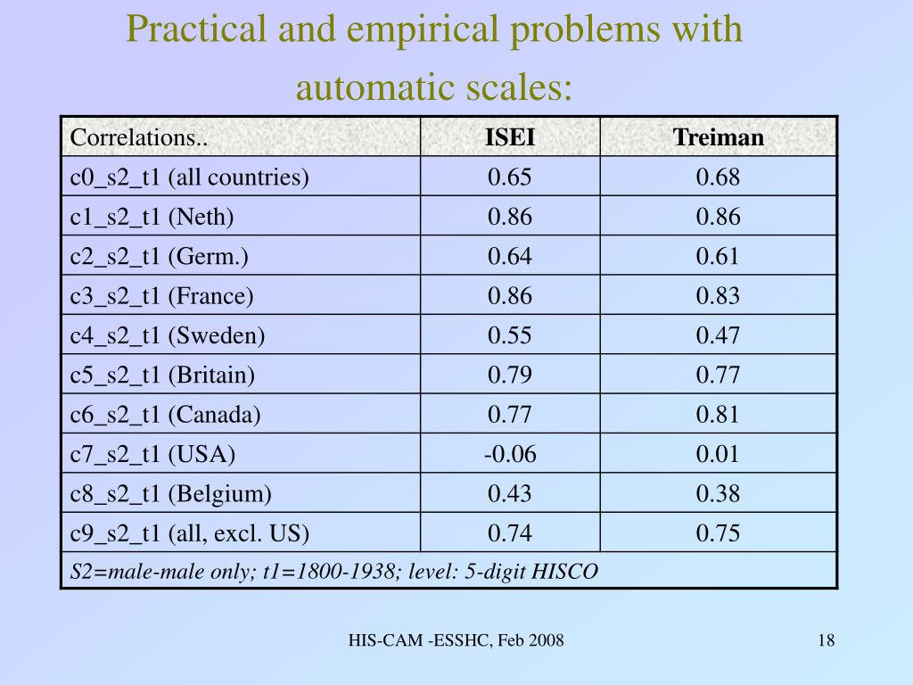 Practical and empirical problems with automatic scales: