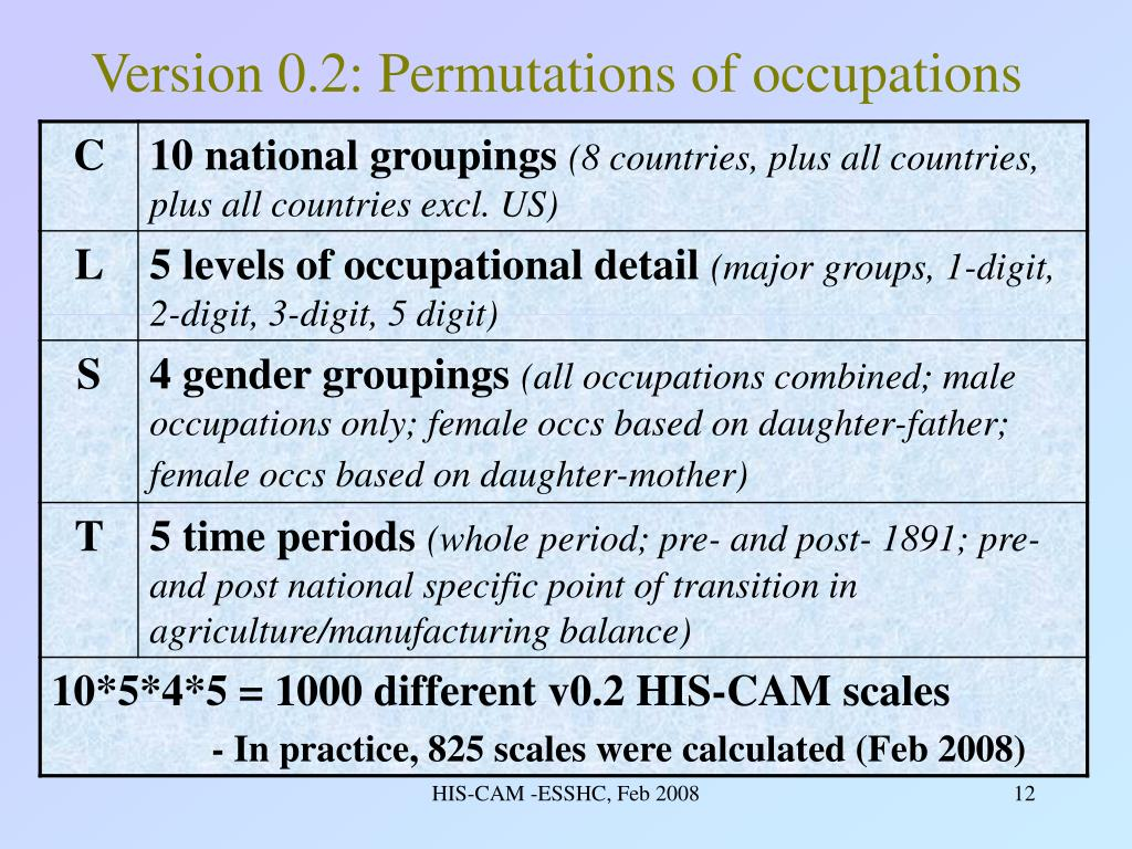 Version 0.2: Permutations of occupations