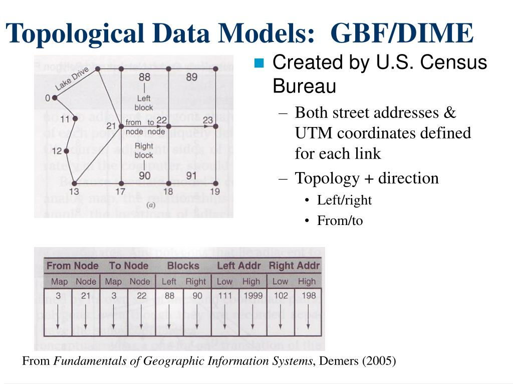 Topological Data Models:  GBF/DIME