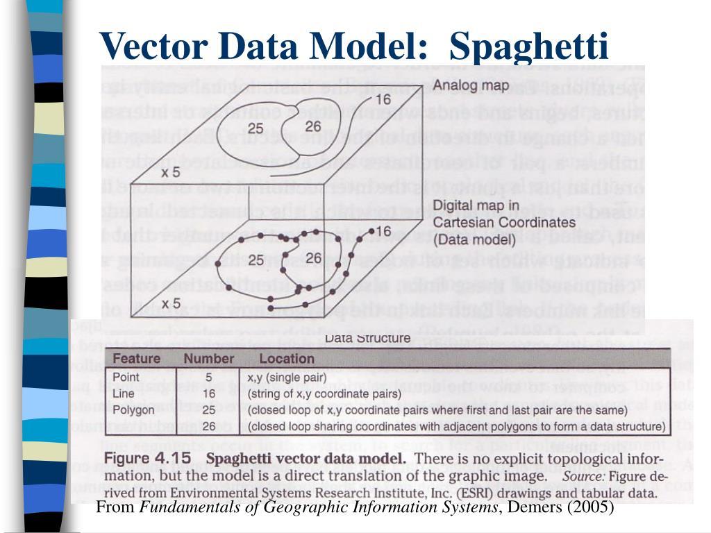 Vector Data Model:  Spaghetti