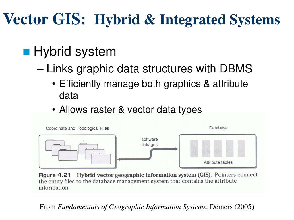 Vector GIS:
