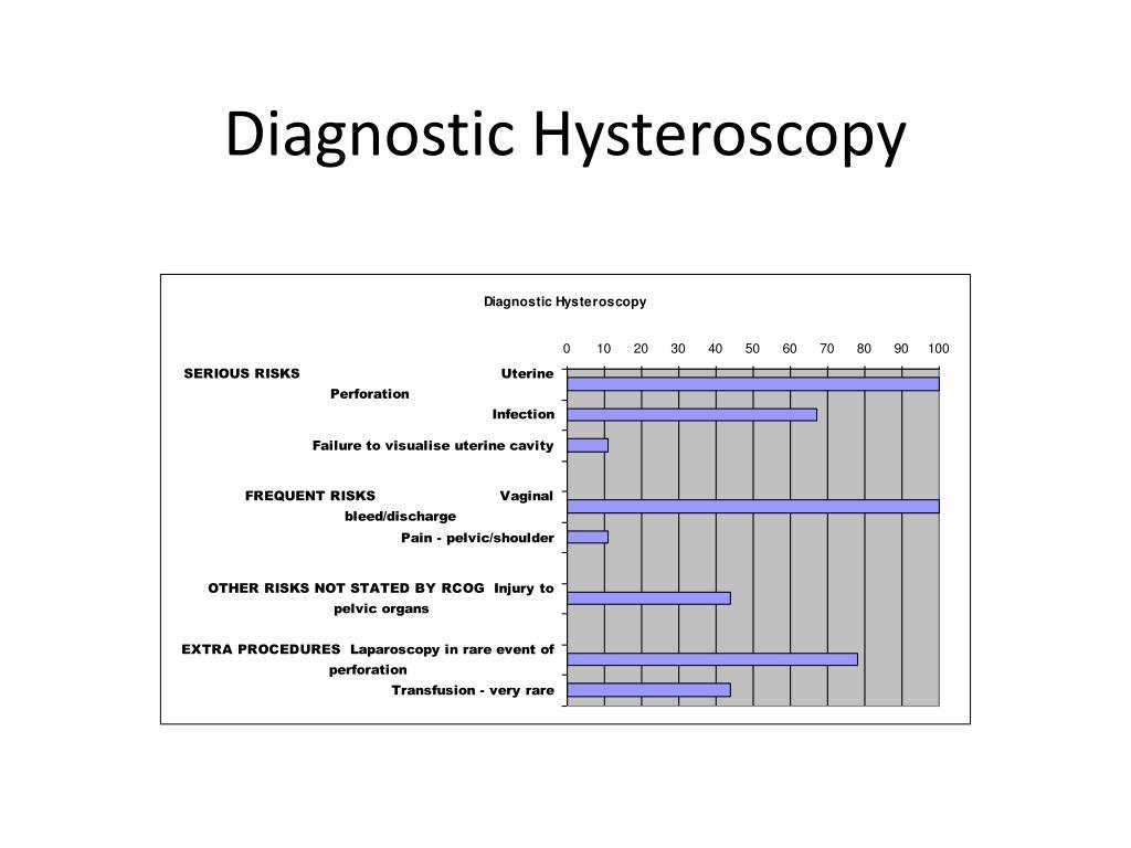 Diagnostic Hysteroscopy