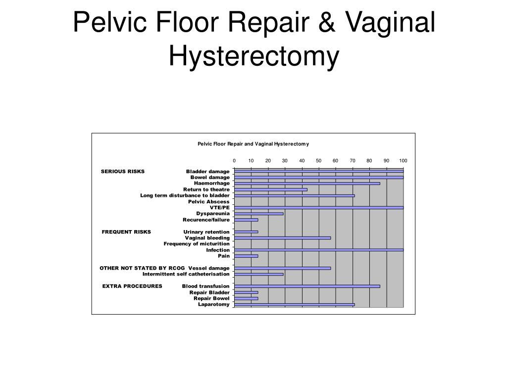 Pelvic Floor Repair & Vaginal Hysterectomy