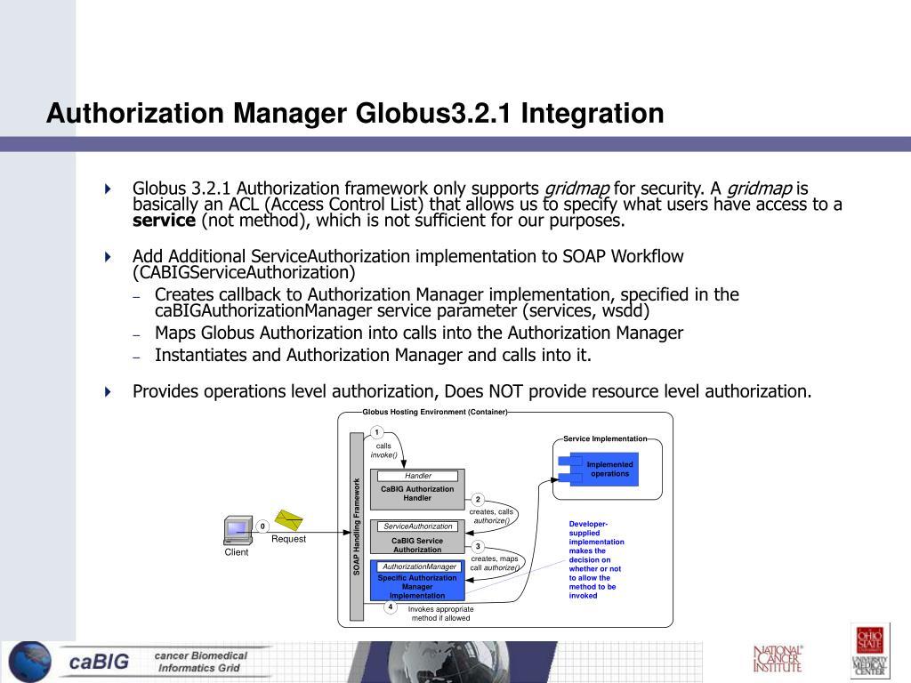 Authorization Manager Globus3.2.1 Integration