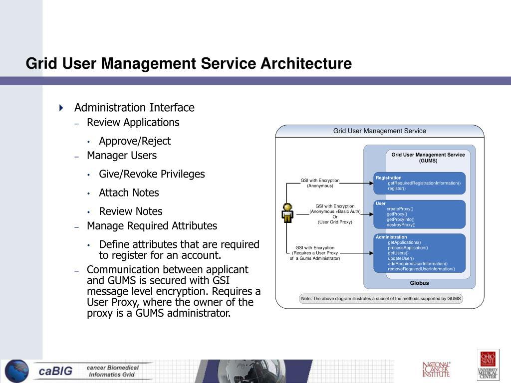 Grid User Management Service Architecture