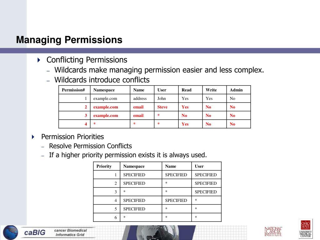 Managing Permissions