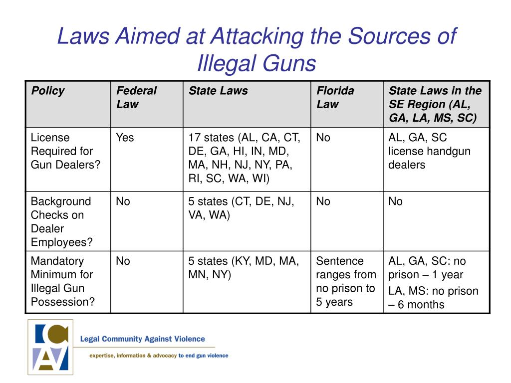 Laws Aimed at Attacking the Sources of Illegal Guns
