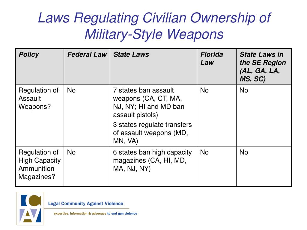 Laws Regulating Civilian Ownership of Military-Style Weapons