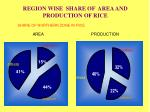 region wise share of area and production of rice