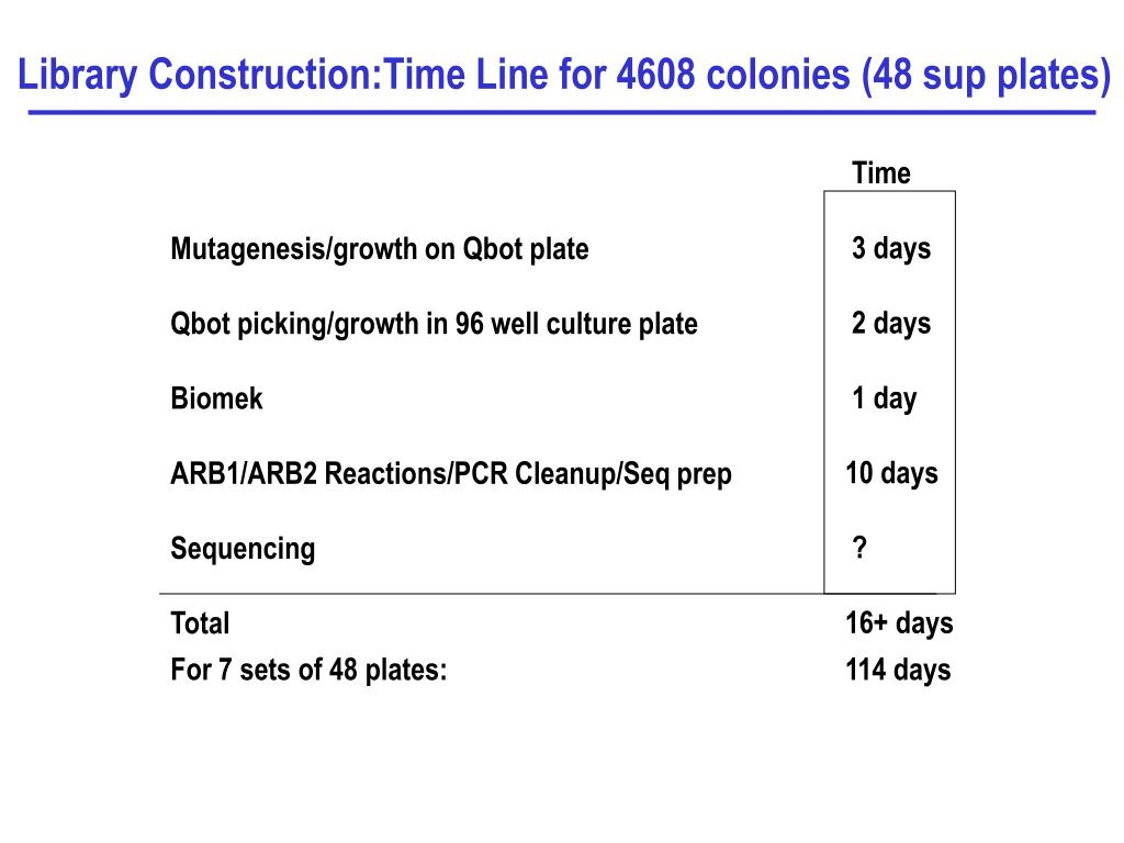 Library Construction:Time Line for 4608 colonies (48 sup plates)