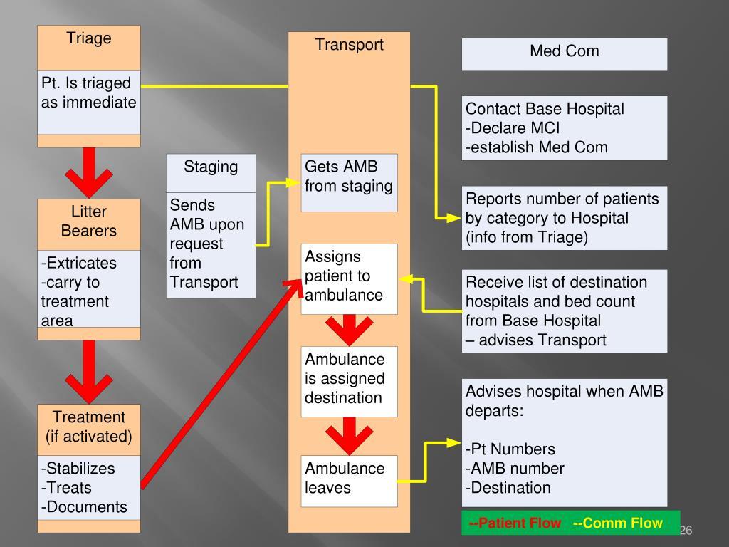--Patient Flow