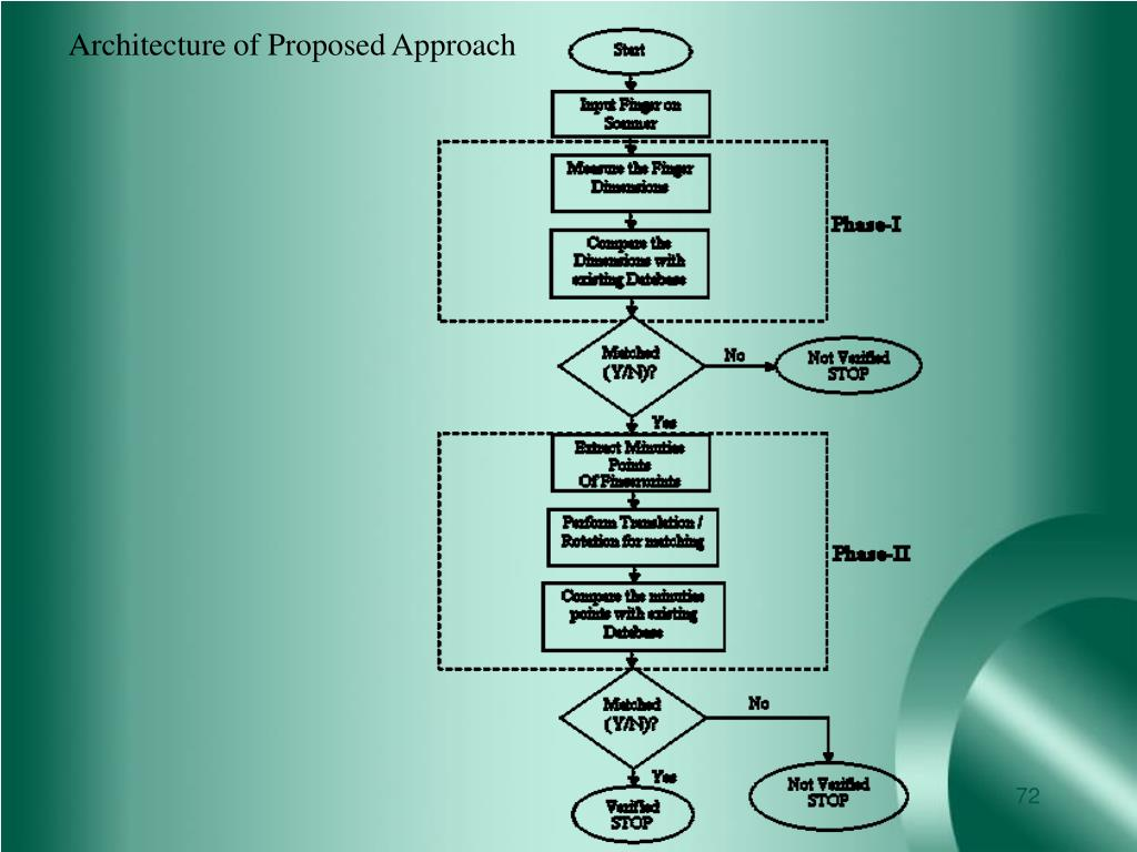Architecture of Proposed Approach