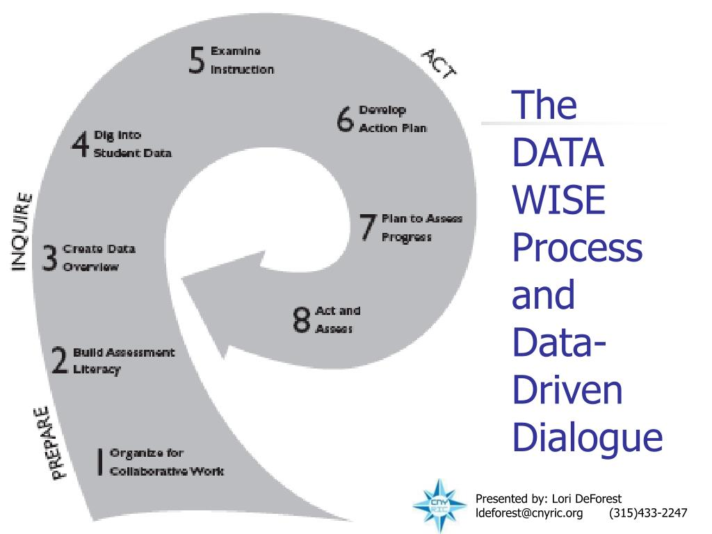 the data wise process and data driven dialogue l.