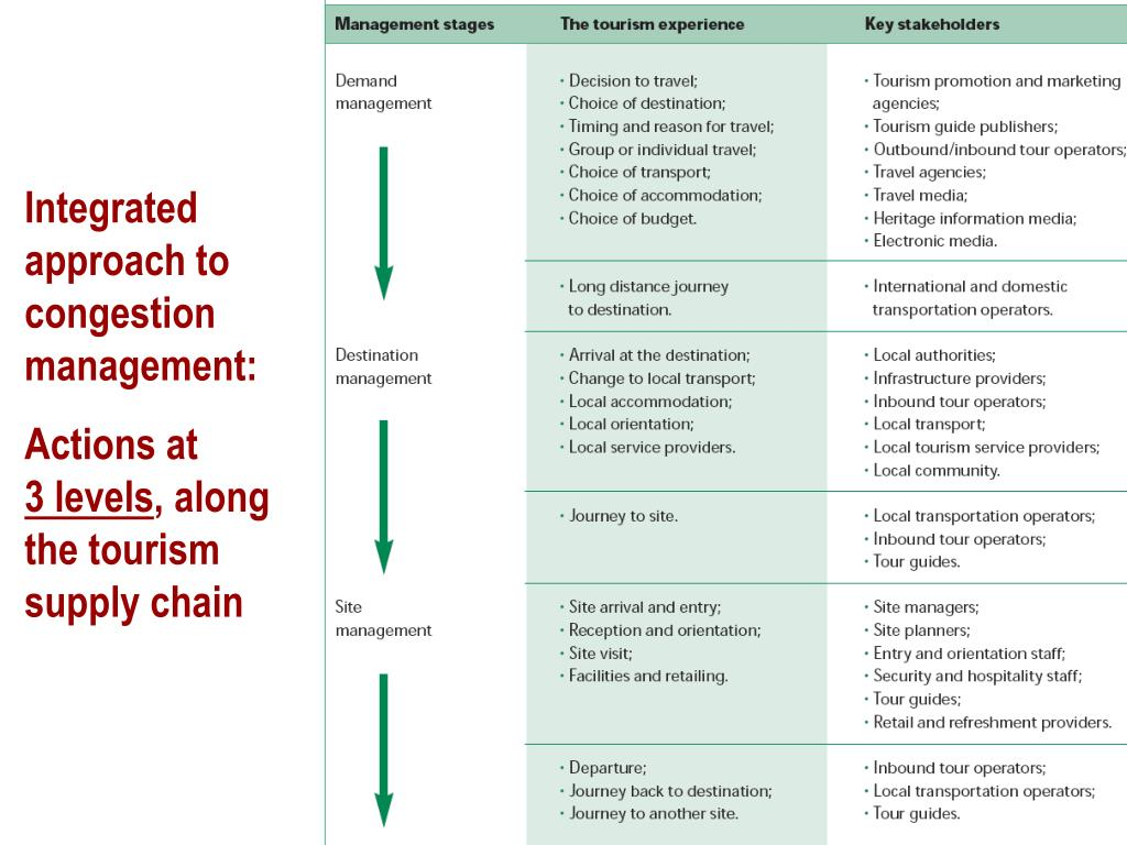 Integrated approach to congestion management: