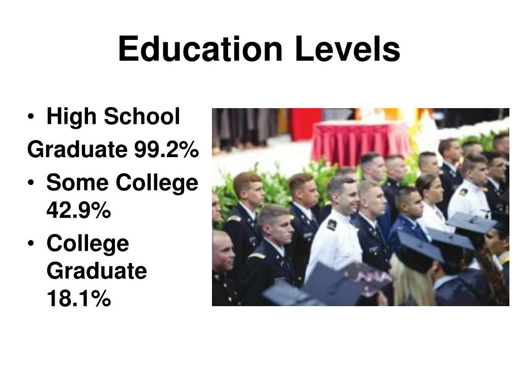 Education Levels