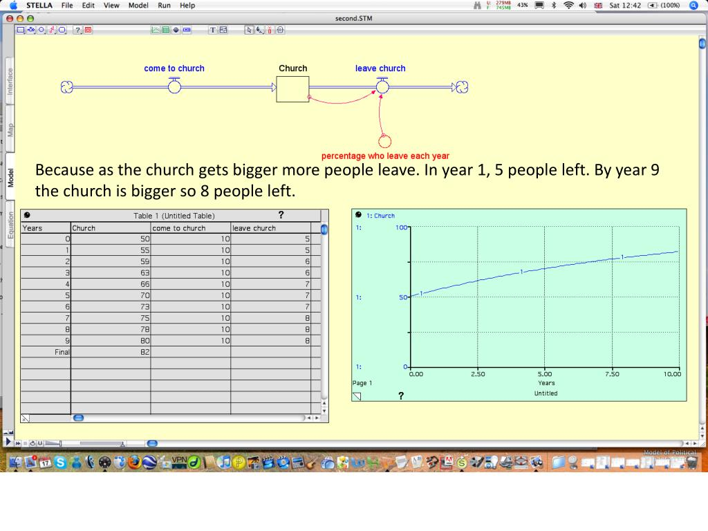 Because as the church gets bigger more people leave. In year 1, 5 people left. By year 9 the church is bigger so 8 people left.