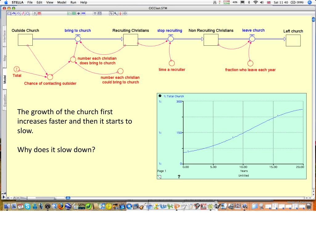 The growth of the church first increases faster and then it starts to slow.