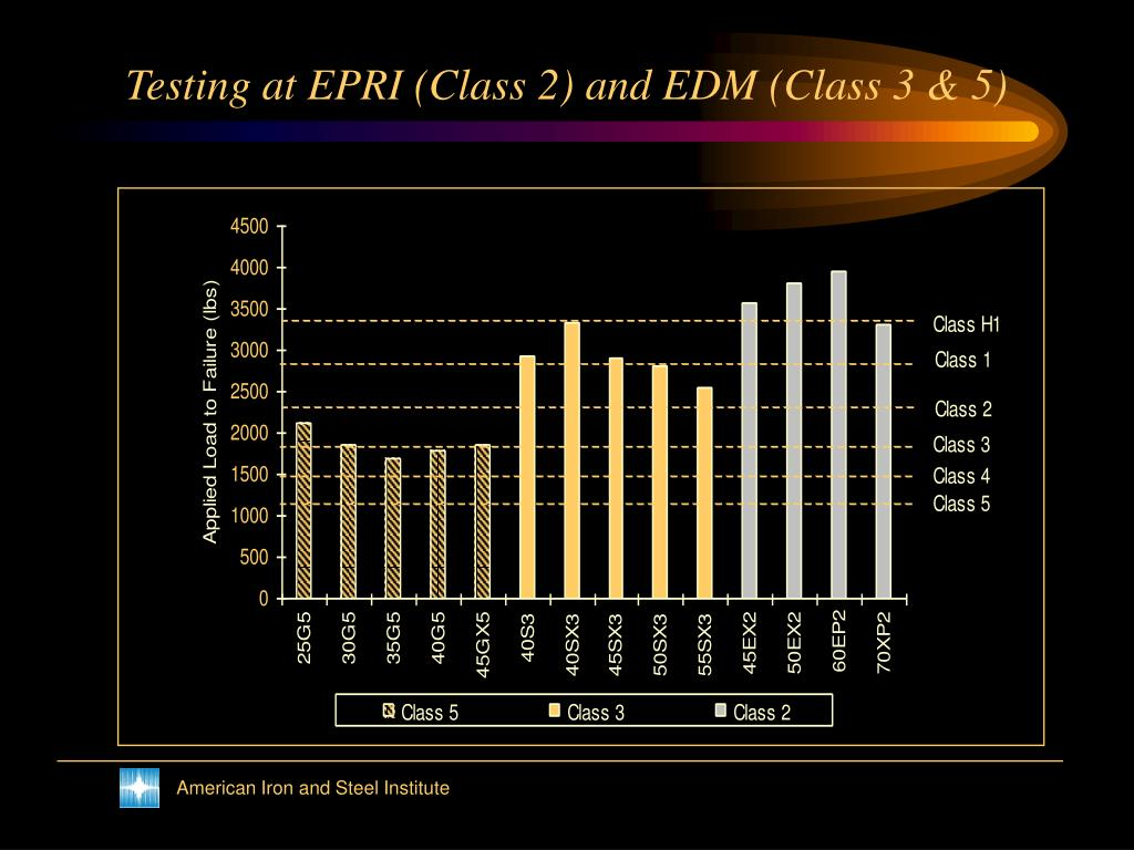 Testing at EPRI (Class 2) and EDM (Class 3 & 5)
