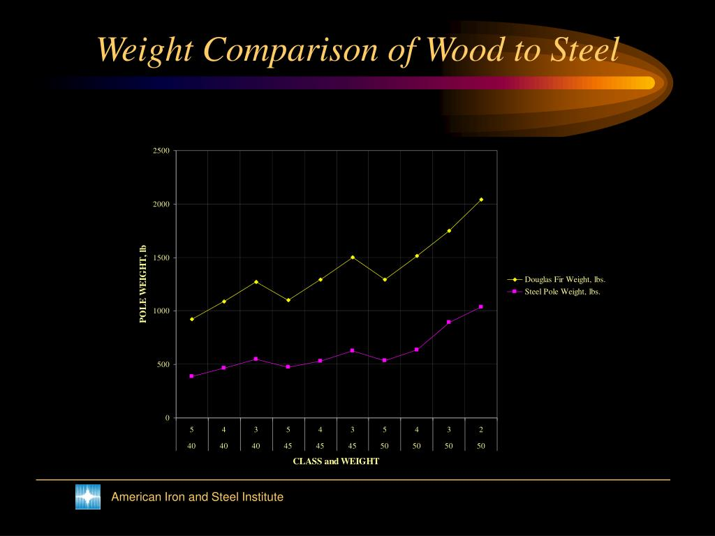 Weight Comparison of Wood to Steel