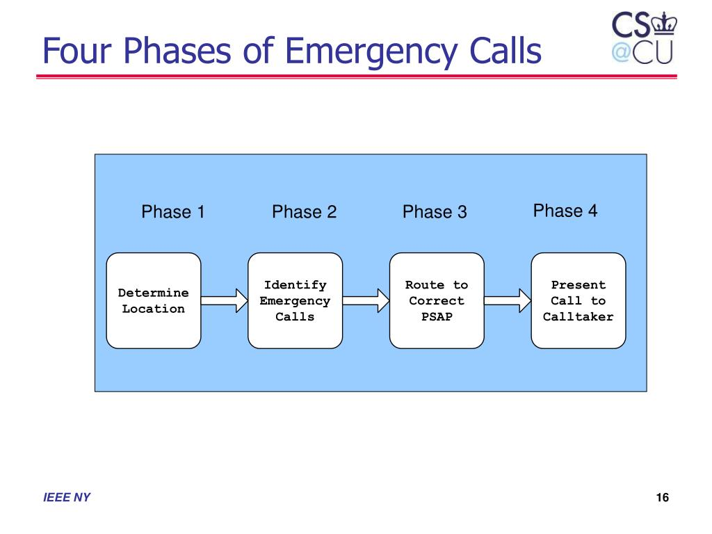 Four Phases of Emergency Calls