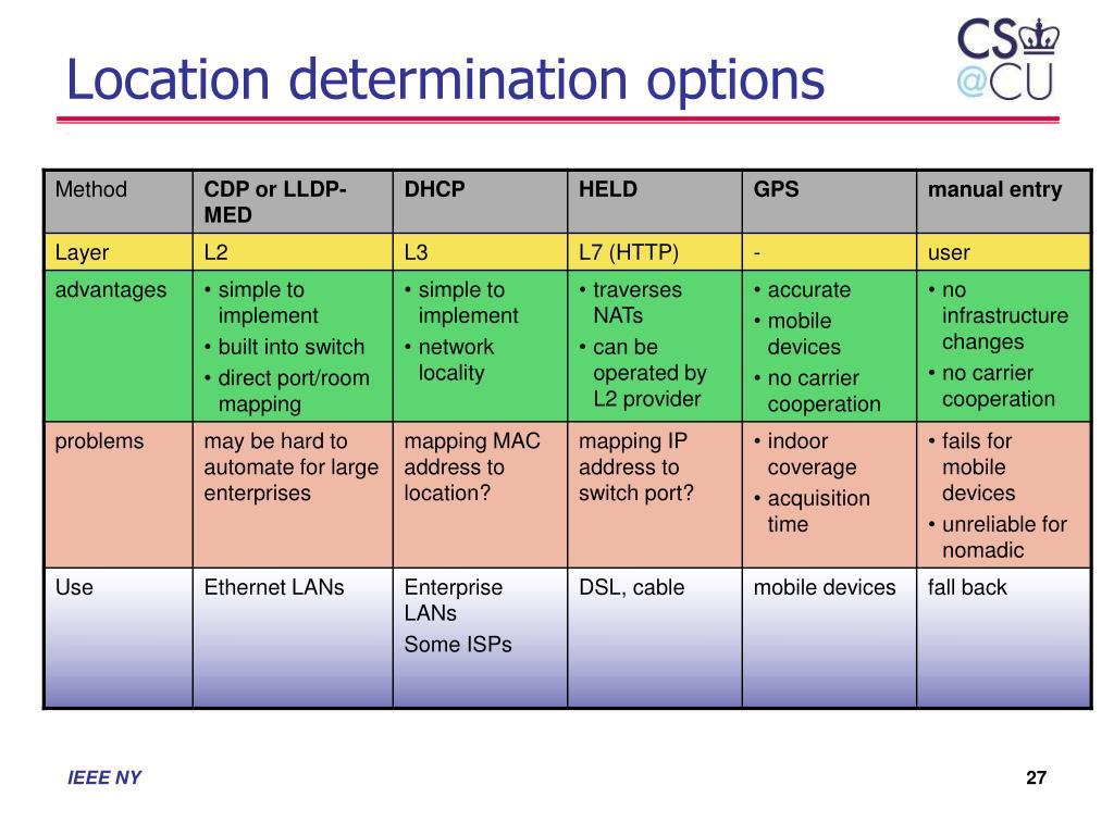 Location determination options