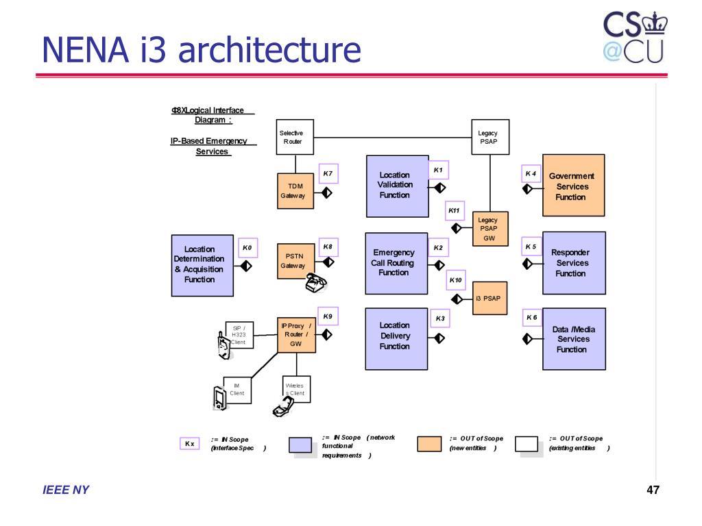 NENA i3 architecture