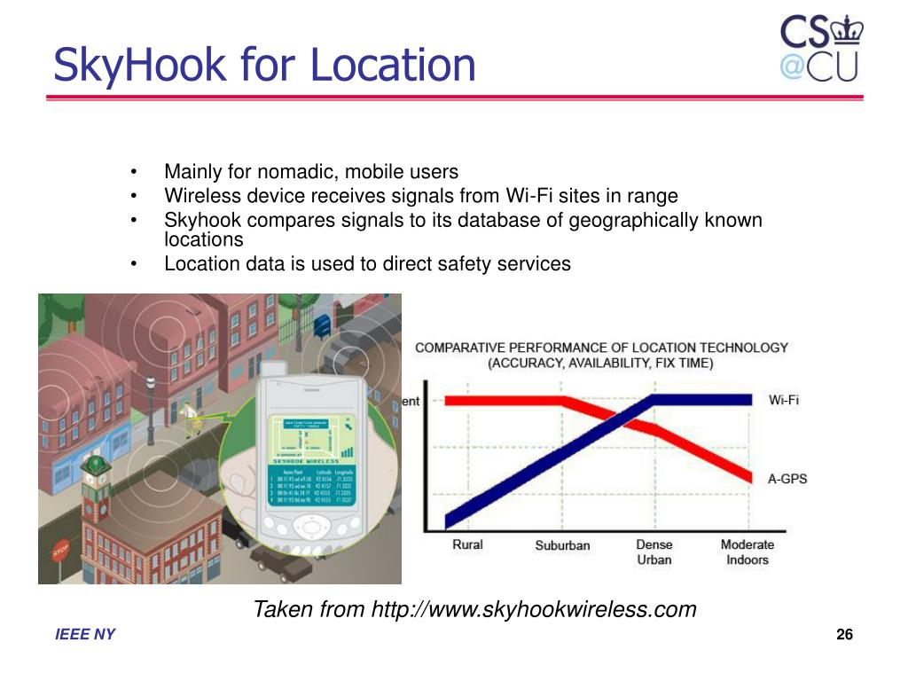 SkyHook for Location