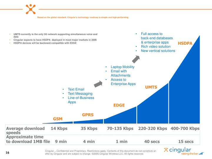 Based on the global standard, Cingular's technology roadmap is simple and high-performing