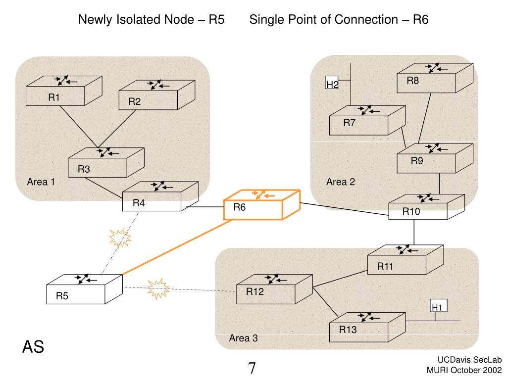 Newly Isolated Node – R5       Single Point of Connection – R6