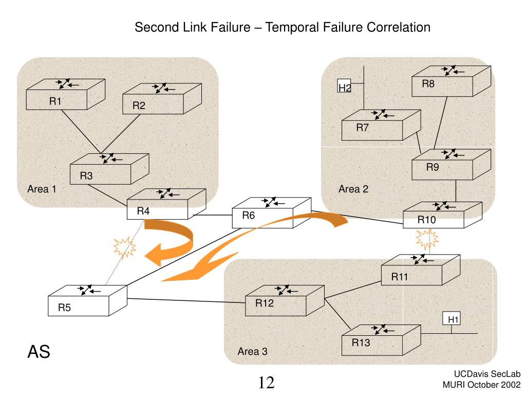 Second Link Failure – Temporal Failure Correlation