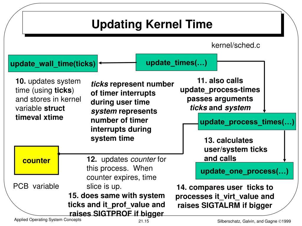 Updating Kernel Time
