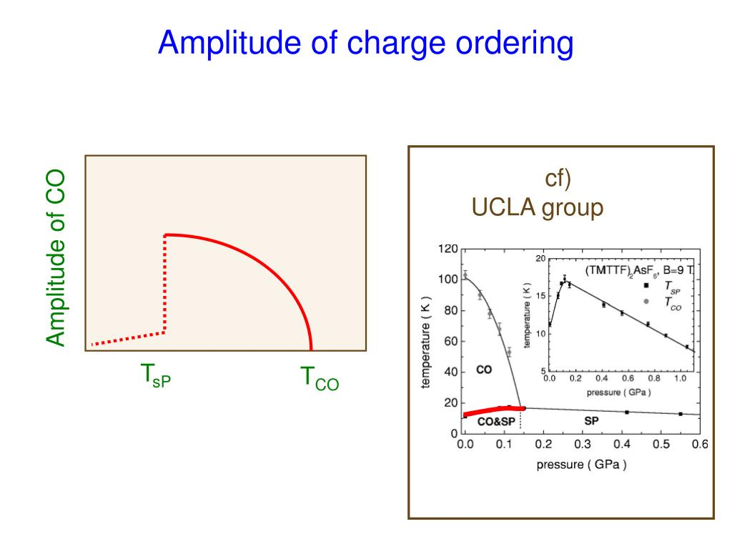 Amplitude of CO