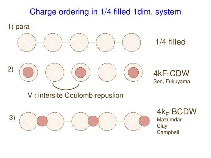 Charge ordering in 1 4 filled 1dim system