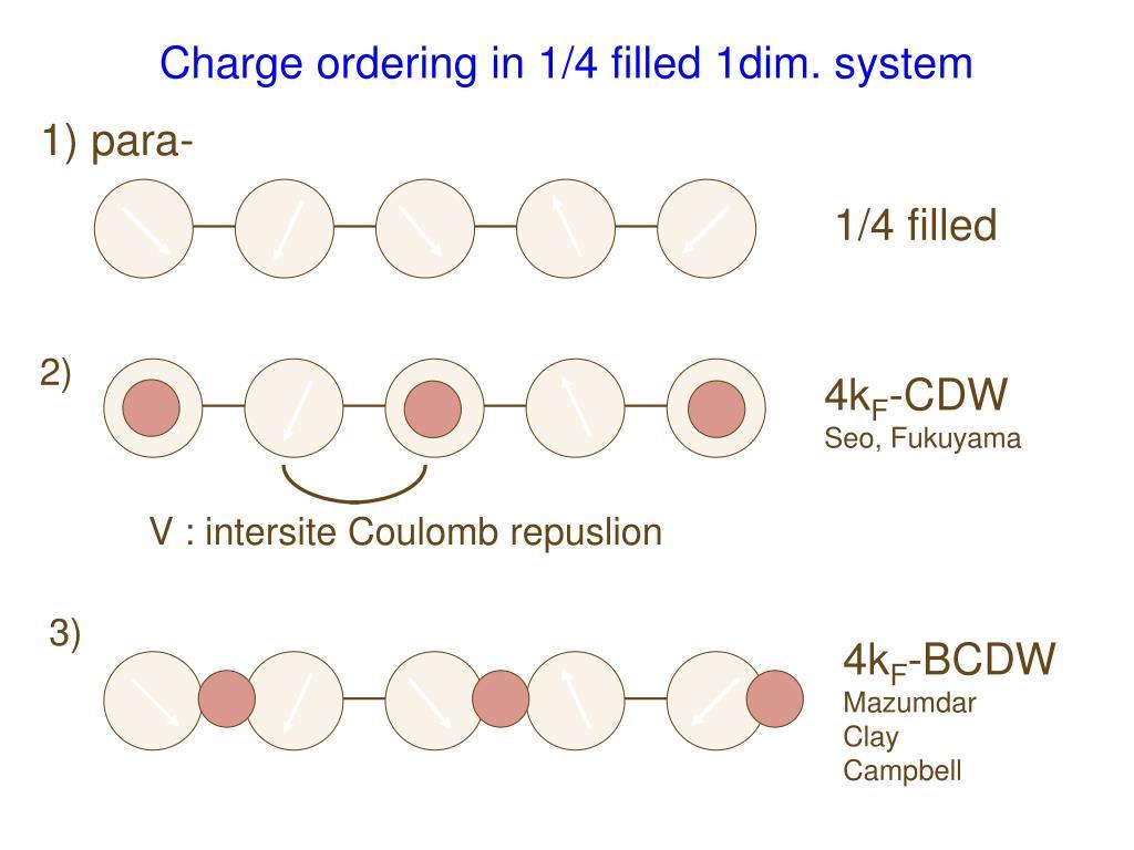 V : intersite Coulomb repuslion