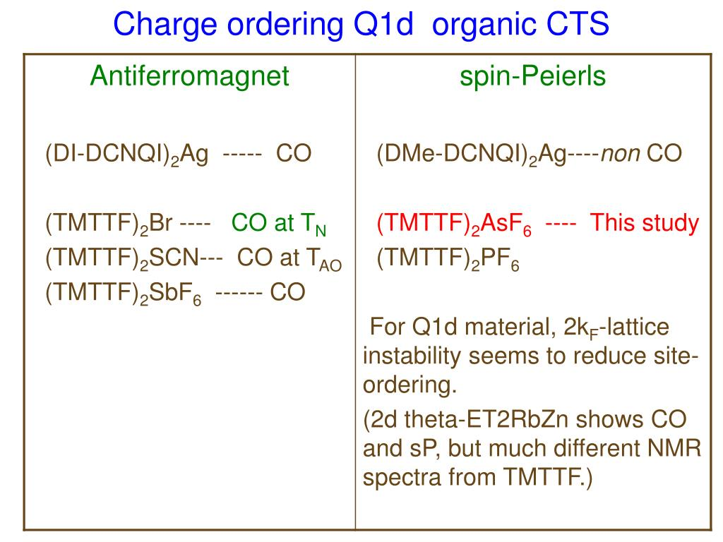 Charge ordering Q1d  organic CTS