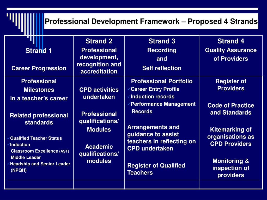 Professional Development Framework – Proposed 4 Strands