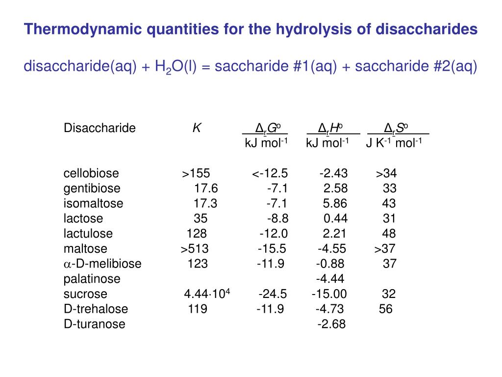 Thermodynamic quantities for the hydrolysis of disaccharides