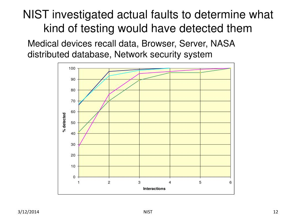 NIST investigated actual faults to determine what kind of testing would have detected them
