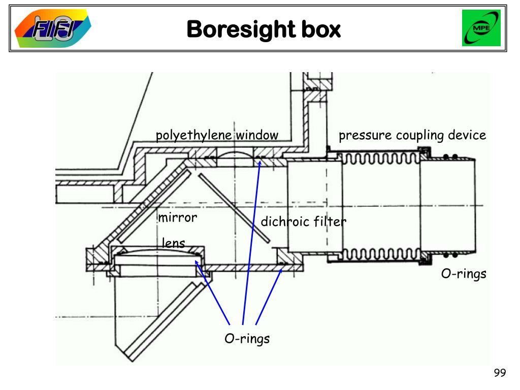Boresight box