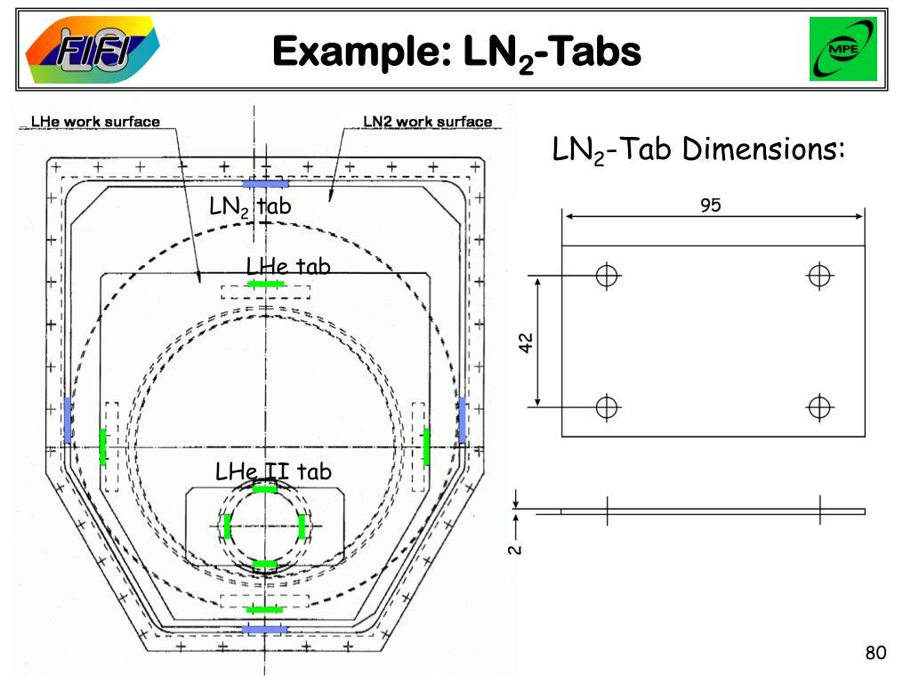 Example: LN