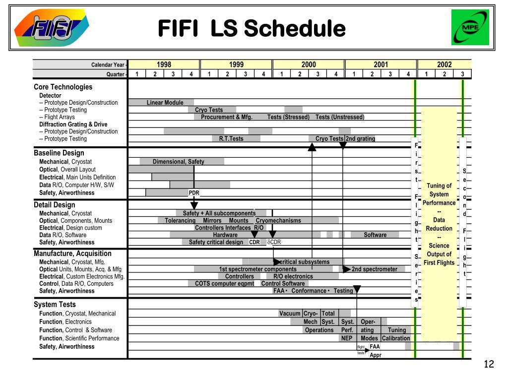 FIFI  LS Schedule