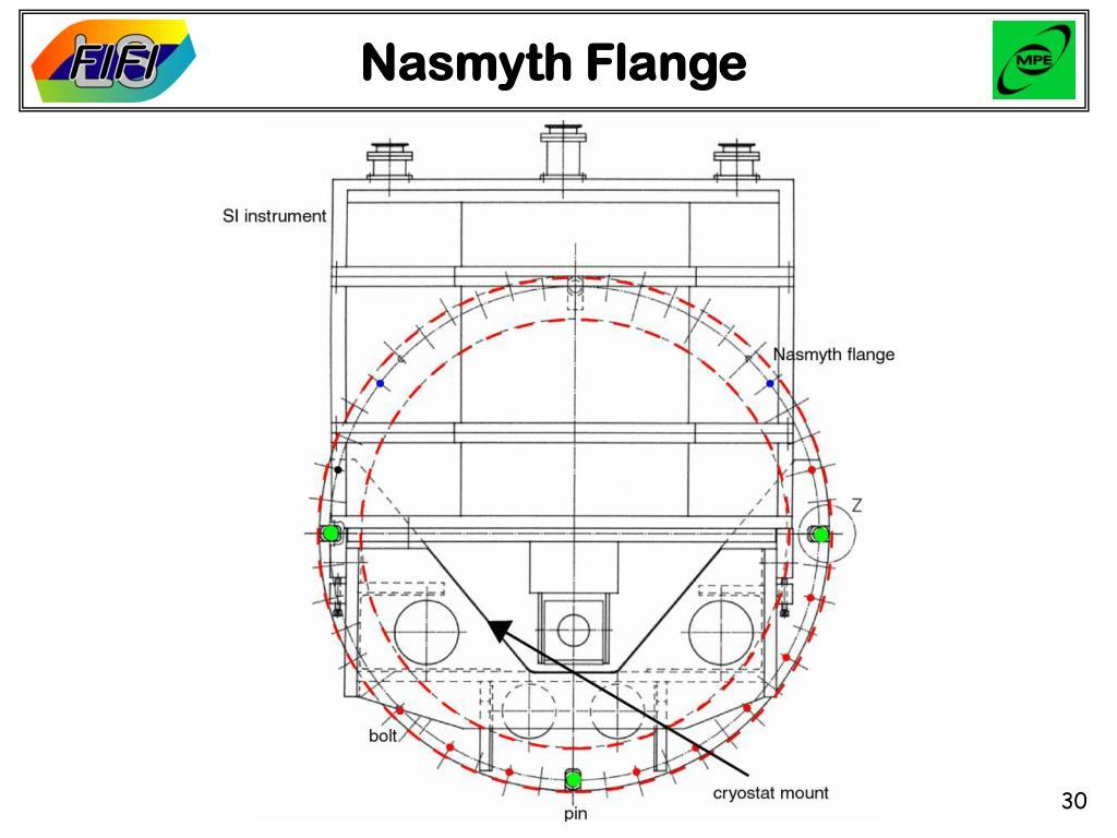Nasmyth Flange