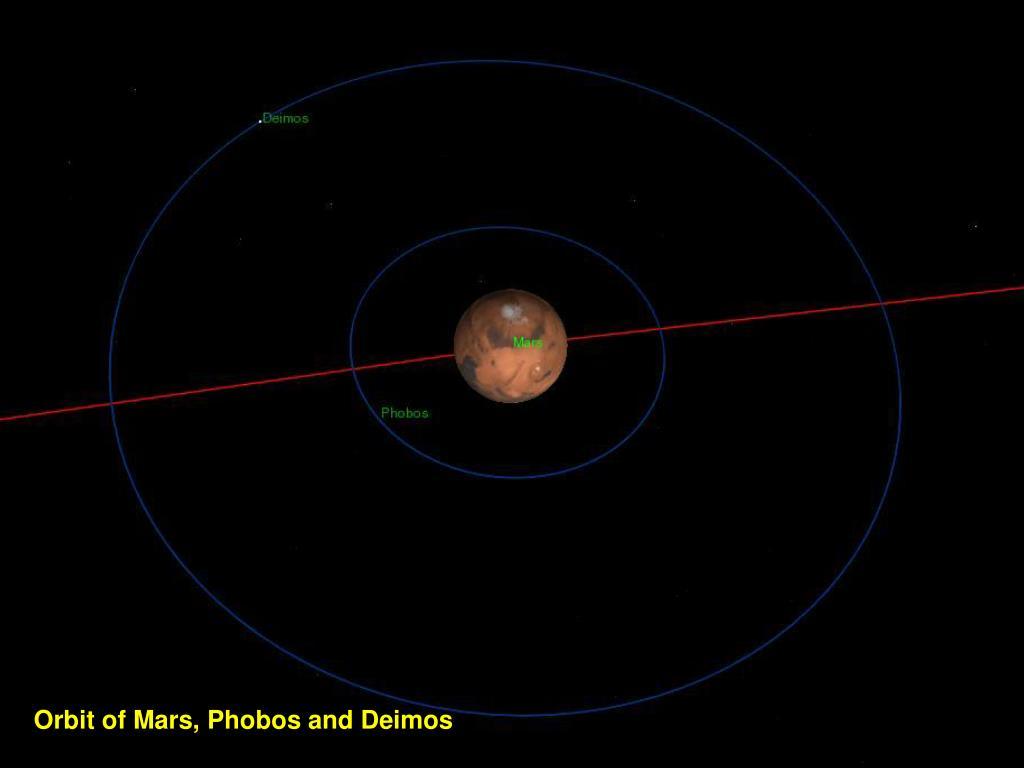 Orbit of Mars, Phobos and Deimos