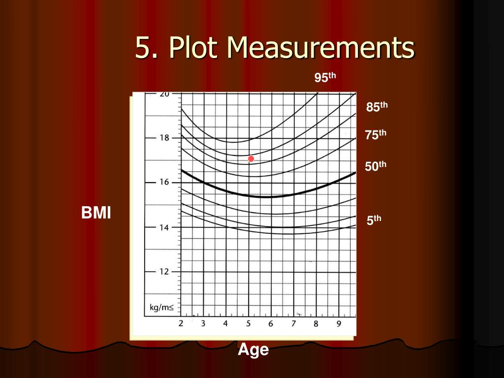 5. Plot Measurements