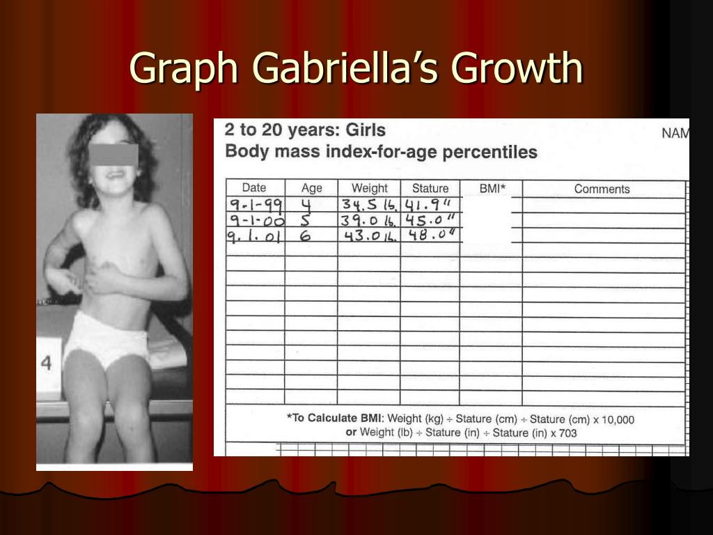 Graph Gabriella's Growth