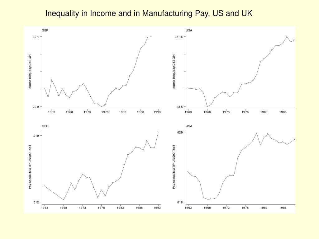 Inequality in Income and in Manufacturing Pay, US and UK