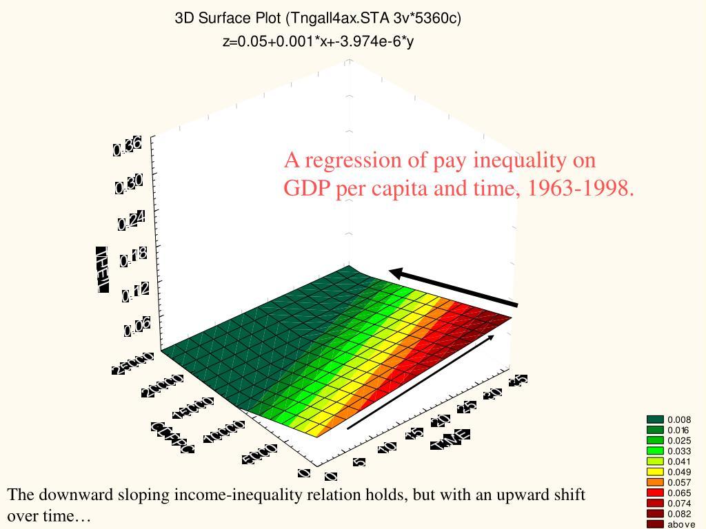 A regression of pay inequality on GDP per capita and time, 1963-1998.