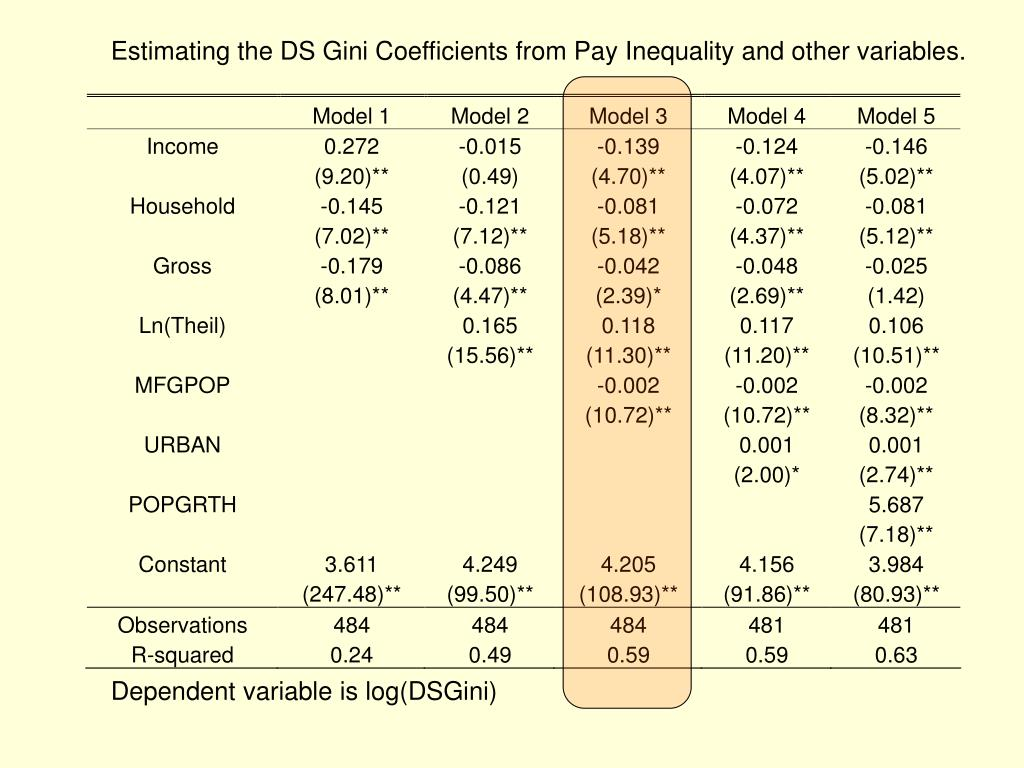 Estimating the DS Gini Coefficients from Pay Inequality and other variables.