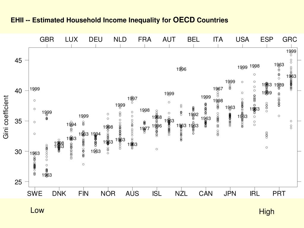 EHII -- Estimated Household Income Inequality for