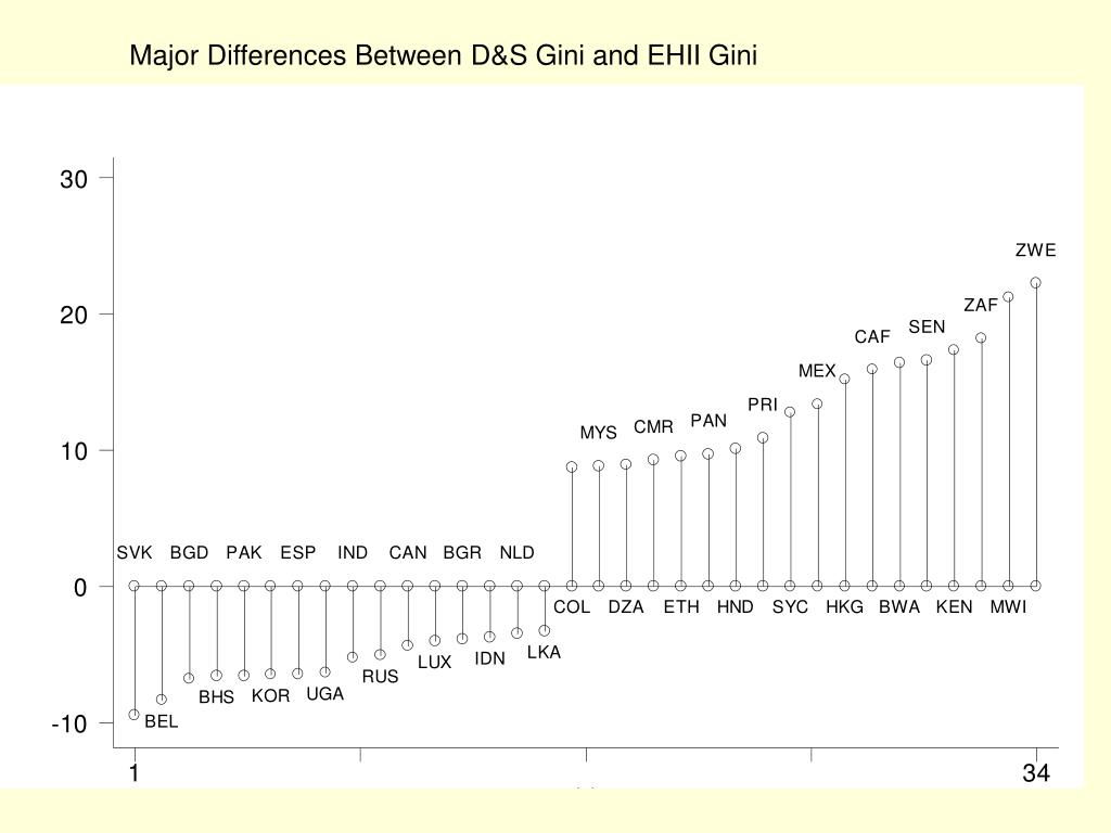 Major Differences Between D&S Gini and EHII Gini